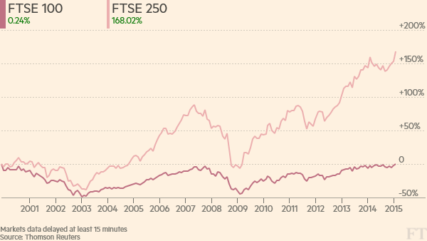 Broker Target Price for Marks & Spencer Group